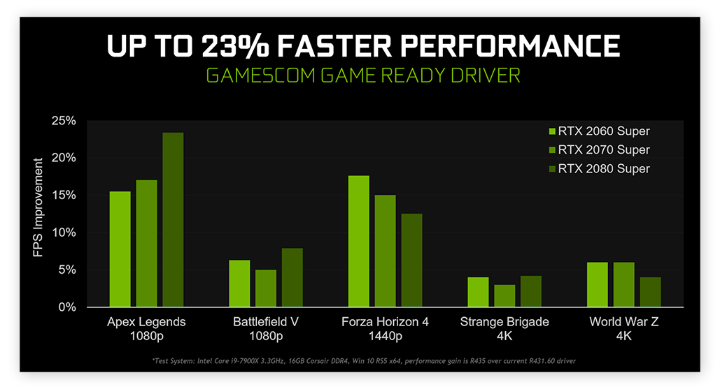 A chart from Nvidia showing performance improvements after updating graphics drivers.