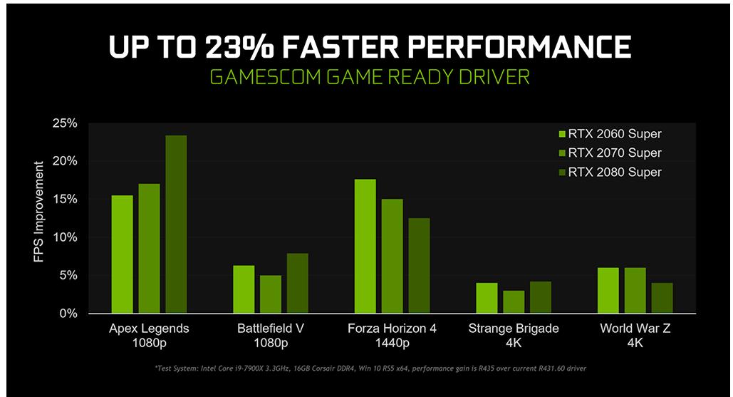 Um gráfico da Nvidia mostrando melhorias de desempenho após a atualização de drivers gráficos.