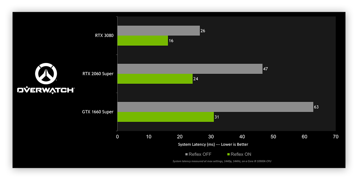 A chart showing improved latency with the Nvidia Game Ready graphics driver update from March 2021