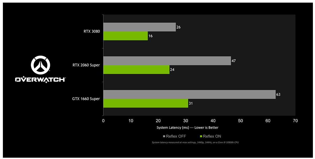 Um gráfico mostrando a latência melhorada com a atualização do driver da placa de vídeo Nvidia Game Ready de março de 2021
