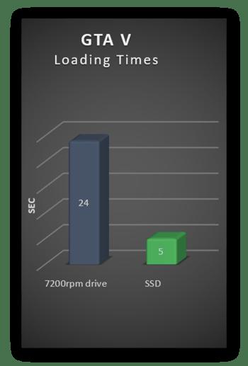 Tempos de carregamento do Grand Theft Auto 5 em uma unidade de HD e SSD