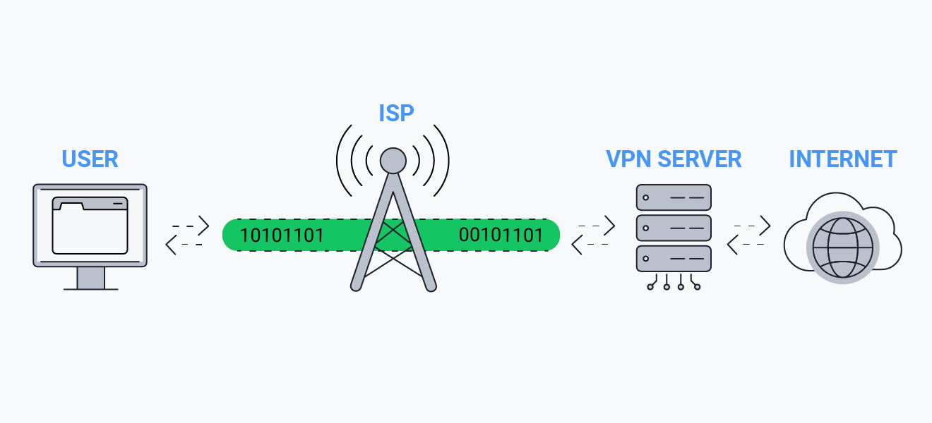 A diagram showing how a VPN works to protect all internet traffic to and from your computer.