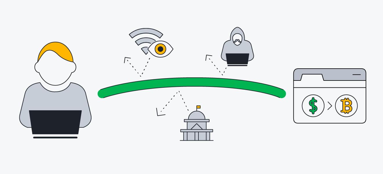 A diagram showing how a VPN encrypts your internet connection