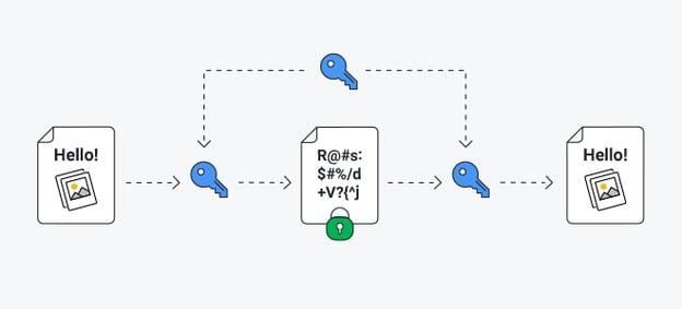 Symmetric algorithms share the same key between encryption and decryption.