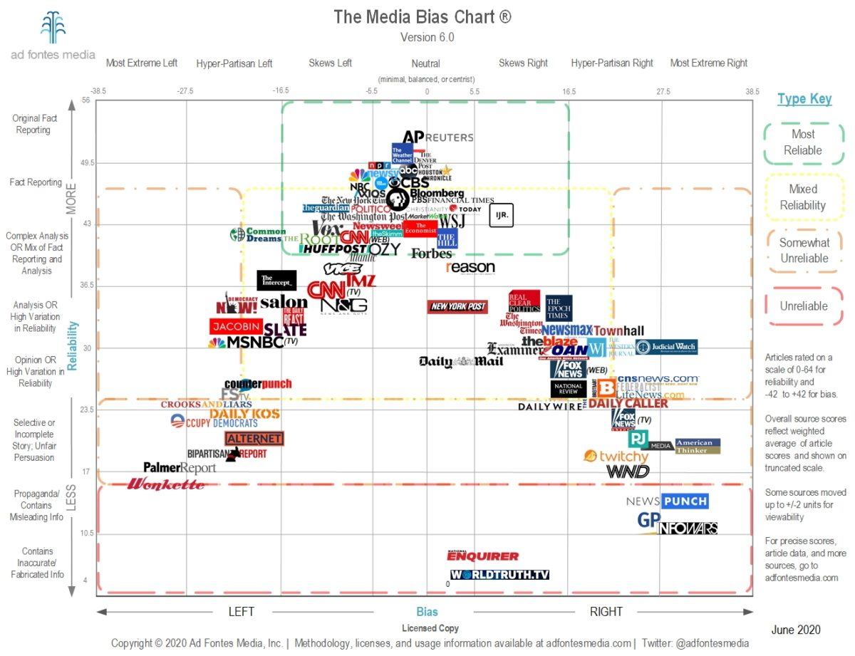 A super complicated graph about where news outlets fall on the political/trustworthy spectrum. Just click the link above and you'll see it.