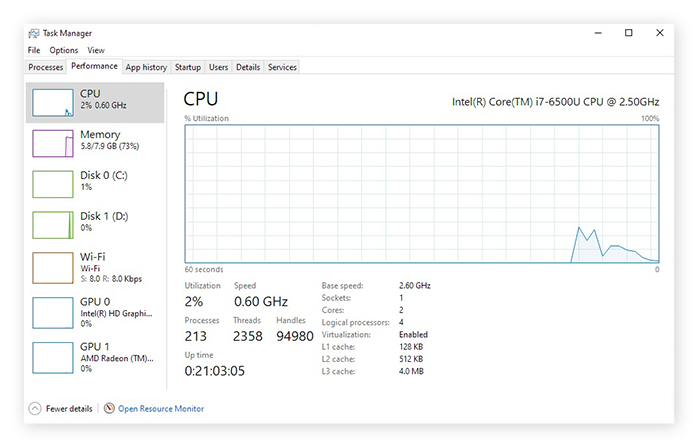 "The ""Performance"" tab showing CPU performance in Windows Task Manager."