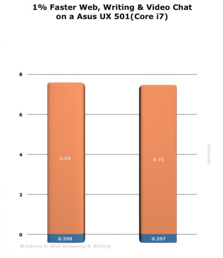 Diagramm: Um 1% schneller bei Surfen, Schreiben und Video-Chat auf einem Asus UX501 (Corei7)