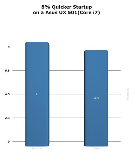 Diagramm: 8% schnellerer Start auf einem Asus UX501 (Corei7)