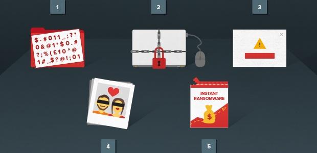 Tipos de ransomware