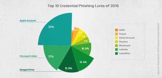Top tien van phishing naar aanmeldingsgegevens in 2016