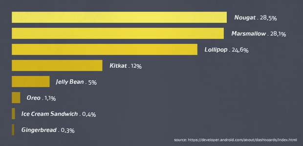 Android operating system version by market share