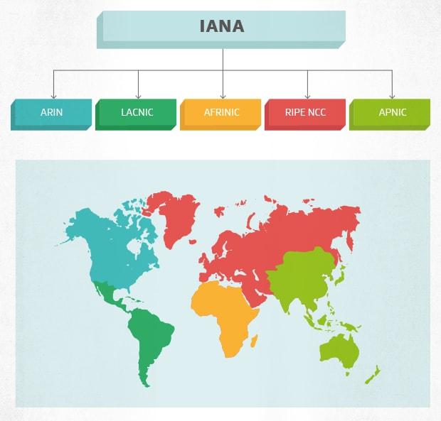Como o mundo é dividido por endereços IP