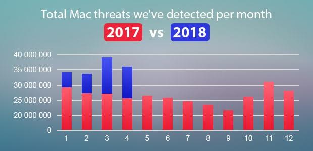 Las amenazas para Mac están aumentando año tras año