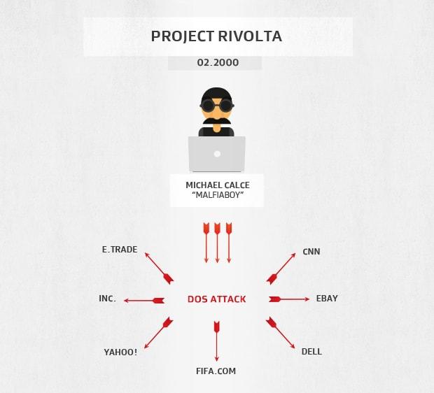 Die von Project Rivolta mit DDoS-Angriffen belegten Websites