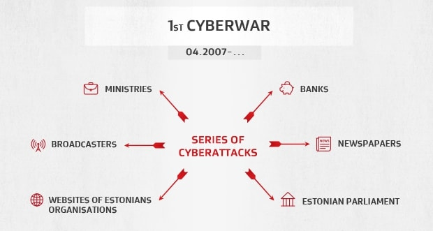 Die Estland-DDoS-Angriffe von 2007