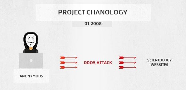 Project Chanology von Anonymous führt einen DDoS-Angriff gegen die Scientology-Kirche