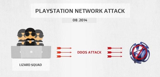 Der Lizard Squad DDoS-Angriff auf das Sony Playstation Network