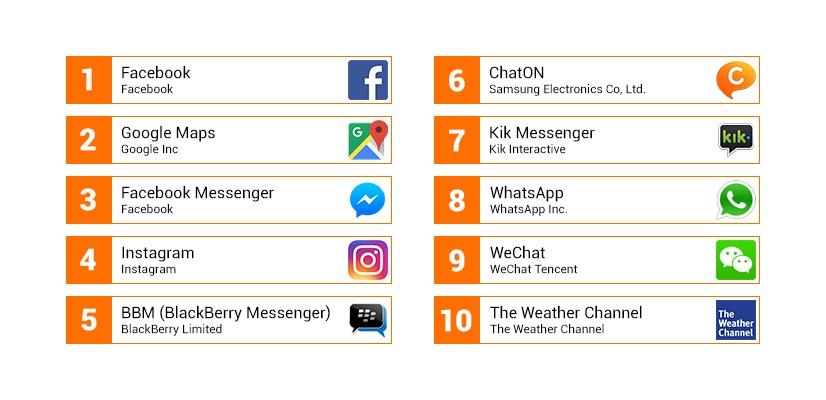 10Android-Apps mit dem höchsten Leistungsverbrauch – H1 2016