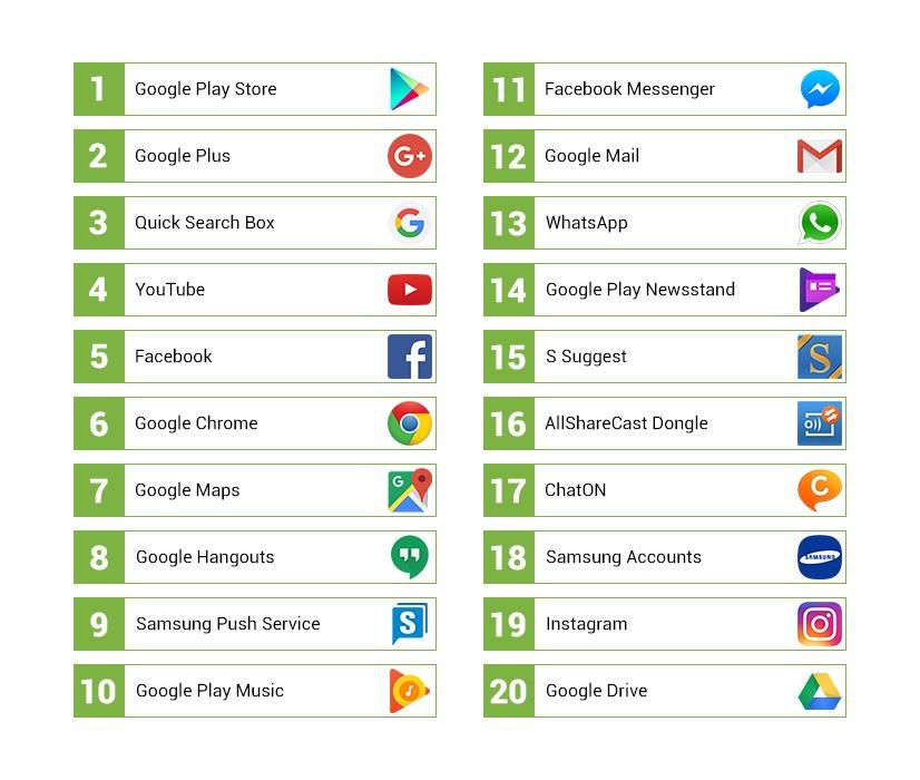 20am häufigsten installierte Apps auf Android-Geräten H1 2016