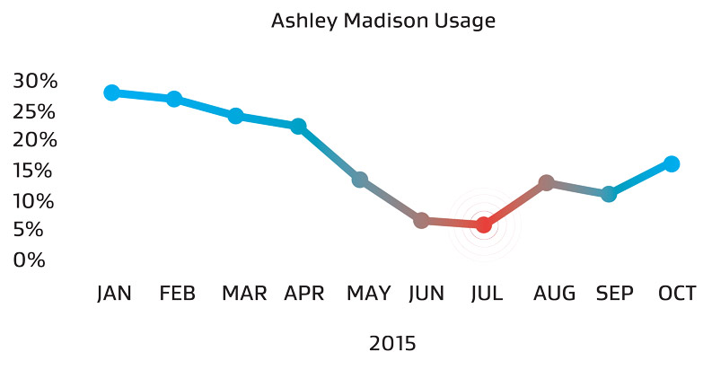 ashley madison declines
