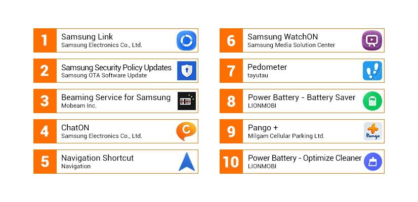 Die 10 Apps mit dem höchsten Akkuverbrauch beim Startup